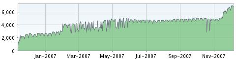 Our FeedBurner traffic graph