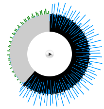 A screenshot of a circular audio UI design showing waveforms being drawn from audio data.
