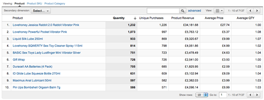 Screenshot of product level info from Lovehoney.