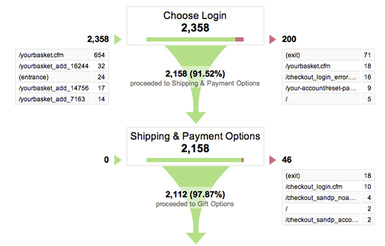 Screenshot of Lovehoney checkout funnel.