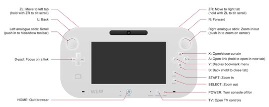 A diagram of the gamepad showing its controls.