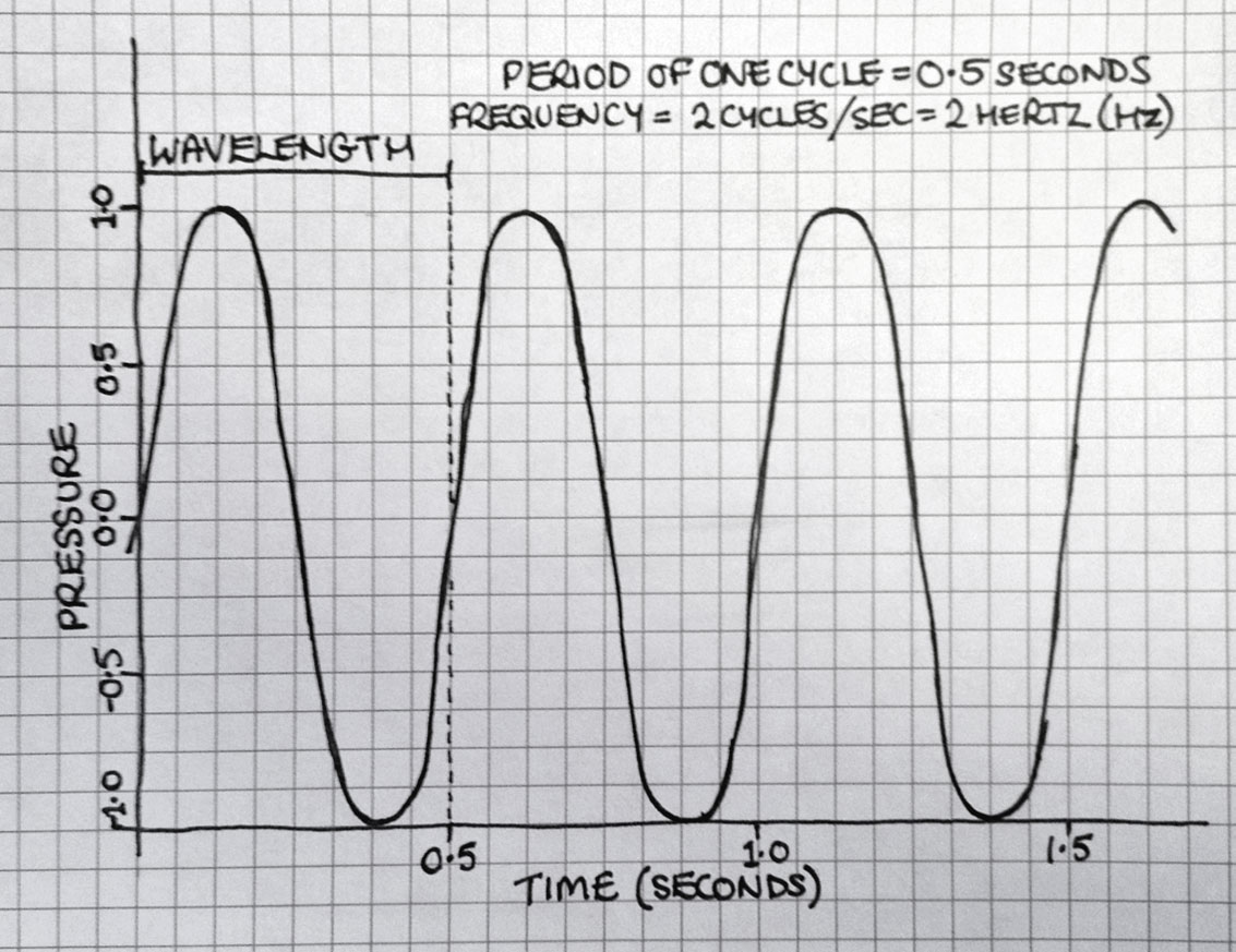 Soundwave diagram
