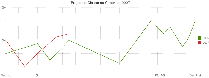 tracking christmas cheer with google charts 24 ways