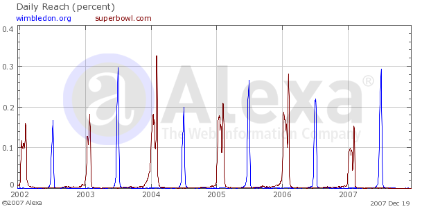 Traffic graph comparing superbowl.com and wimbledon.org