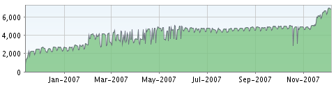 Our FeedBurner traffic graph