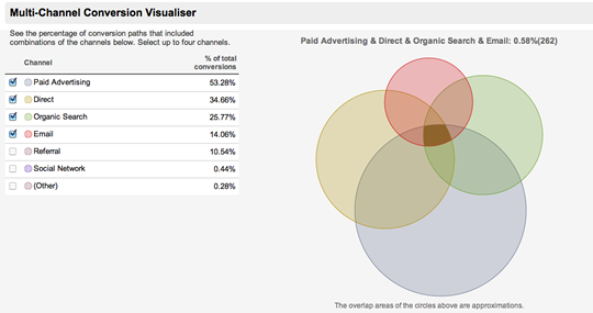 Screenshot of multichannel venn diagram.