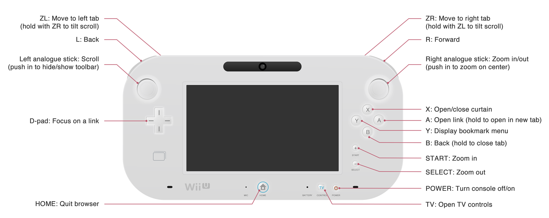 how to connect a controller to wii u