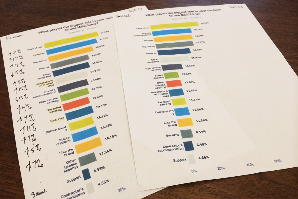 Printing results from a survey makes comparing different customers easy.