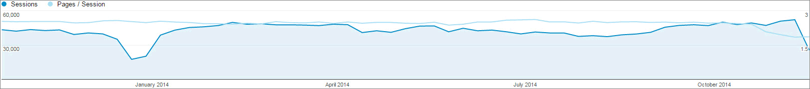 Graph showing pages per session.