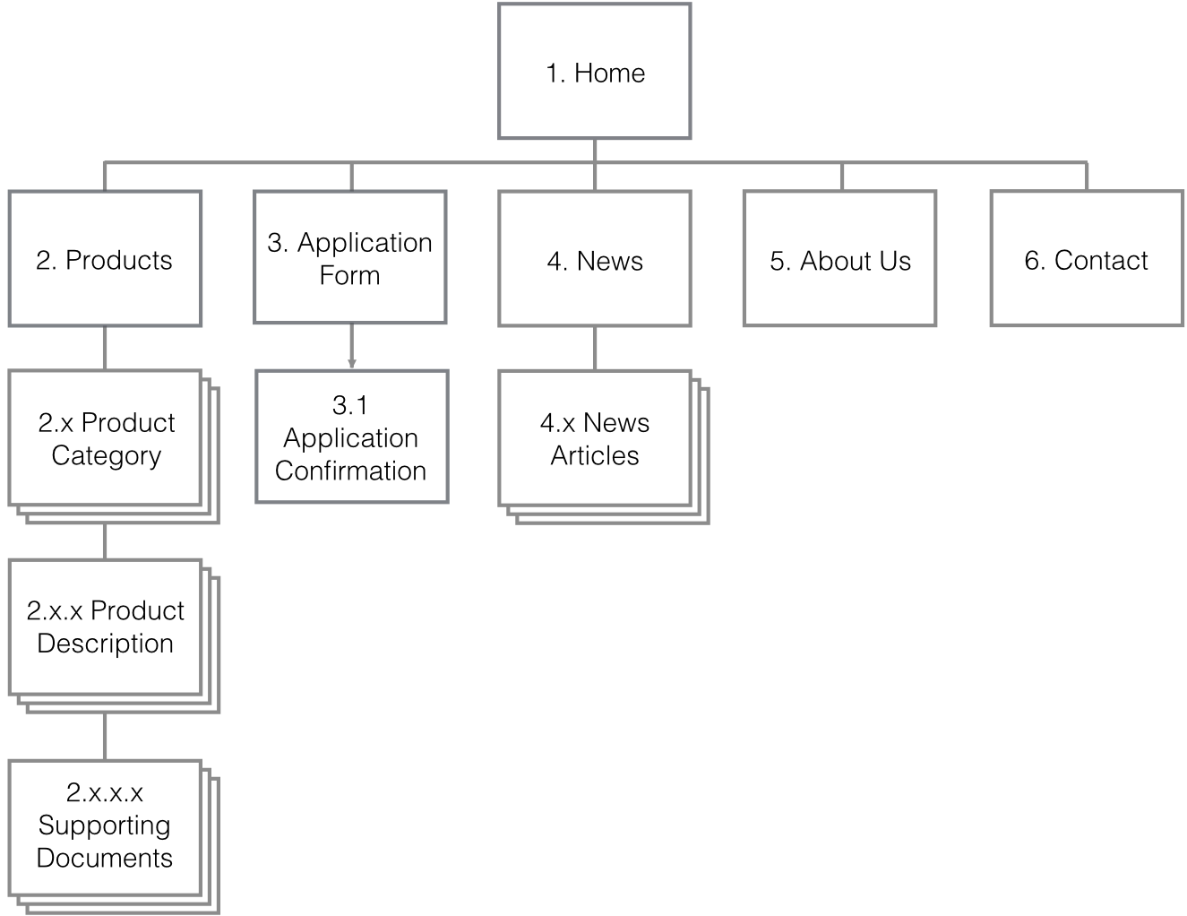 A site map of a small website