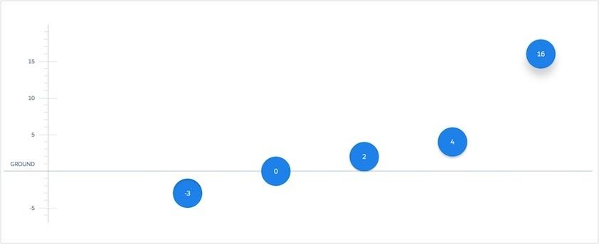 A graph demonstrating an animation framework.