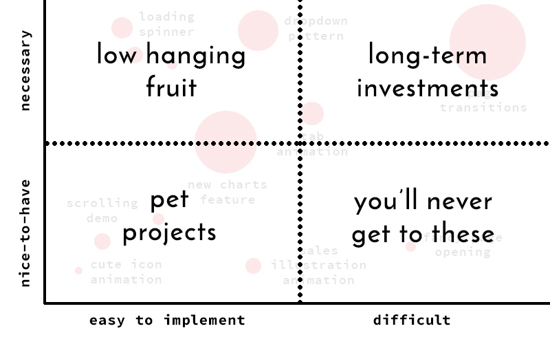 A graph showing animation wants and needs, split by low hanging fruit, long-term investments, pet projects, and youll never get to these.