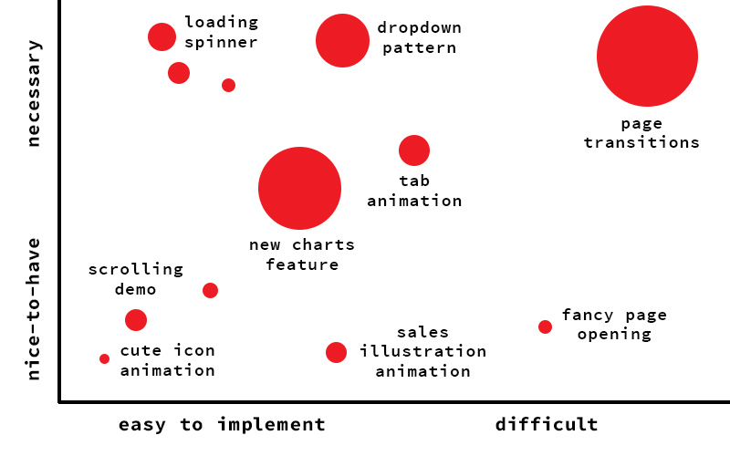 A graph showing animation wants and needs, split by 'low hanging fruit', 'long-term investments', 'pet projects', and 'you'll never get to these'.