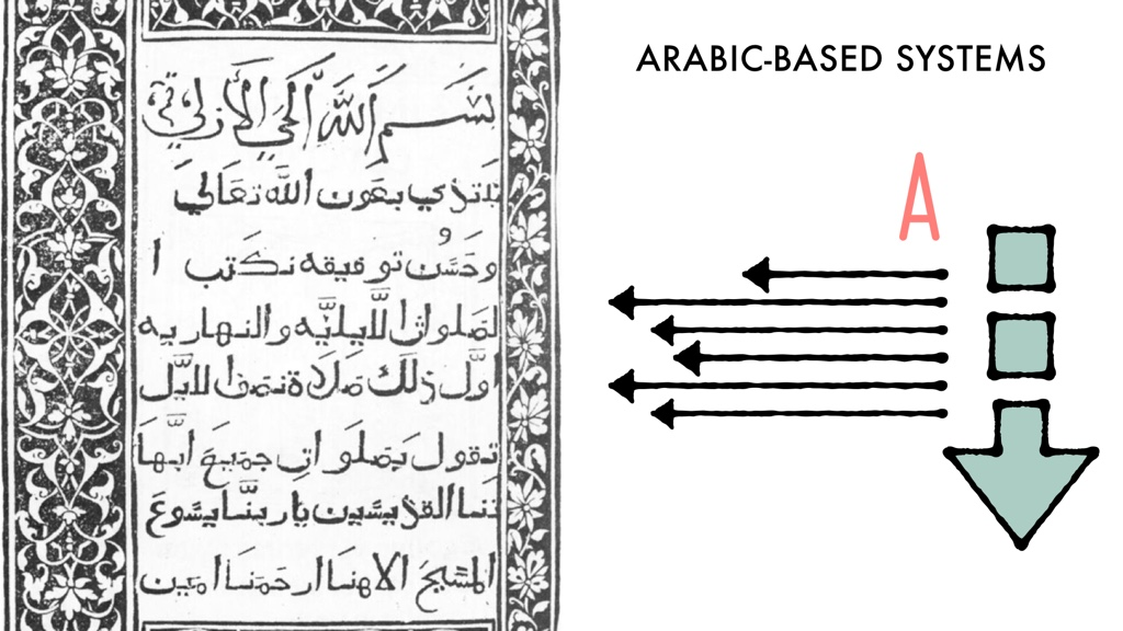 A page of Arabic text next to an illustration of an arrow pointing down, The letter A aligned to the right, and arrows pointing to the left