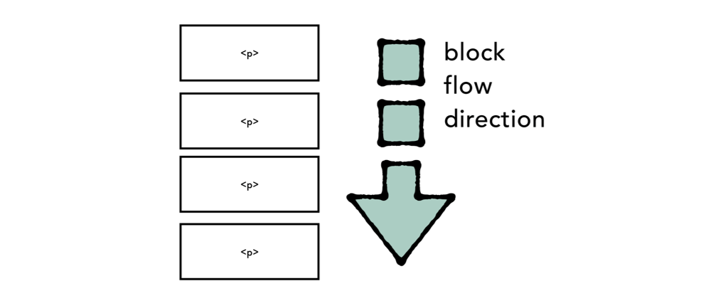 An illustration of blocks aligned underneath each other.