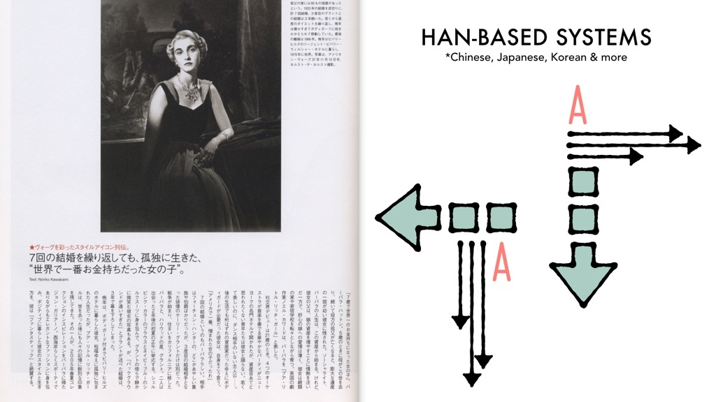 A page of Japanese text next to two illustrations. One illustration shows an arrow pointing down, the letter A aligned to the left, and arrows pointing to the right. The other illustration is of an arrow pointing to the left, the letter A aligned to the top, and arrows pointing down.