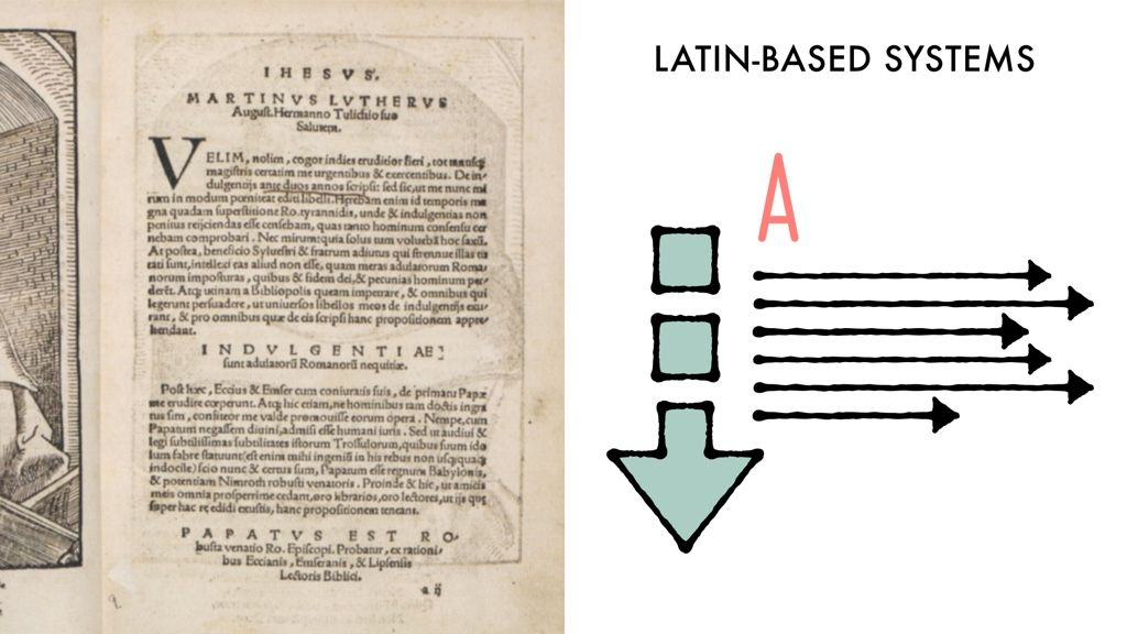 A very old page of latin text next to an illustration of an arrow pointing down, The letter 'A' aligned to the left, and arrows pointing to the right