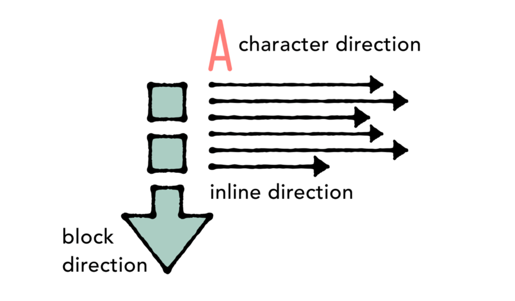 An illustration of an arrow pointing down to indicate block direction, The letter A with text alongside it to indicate character direction, and arrows pointing to the right for inline direction