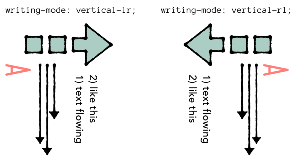 An illustration of correct writing directions.