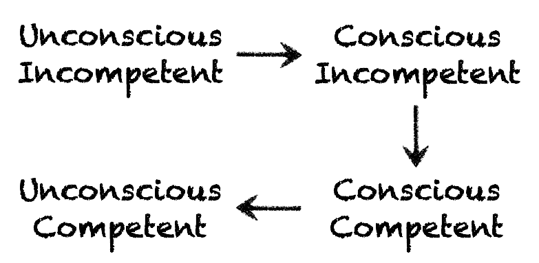 A flowchart, showing progression from 'Unconcious Incompetent' to 'Concious incompetent' to 'Concious competent' to 'Unconcious competent'.