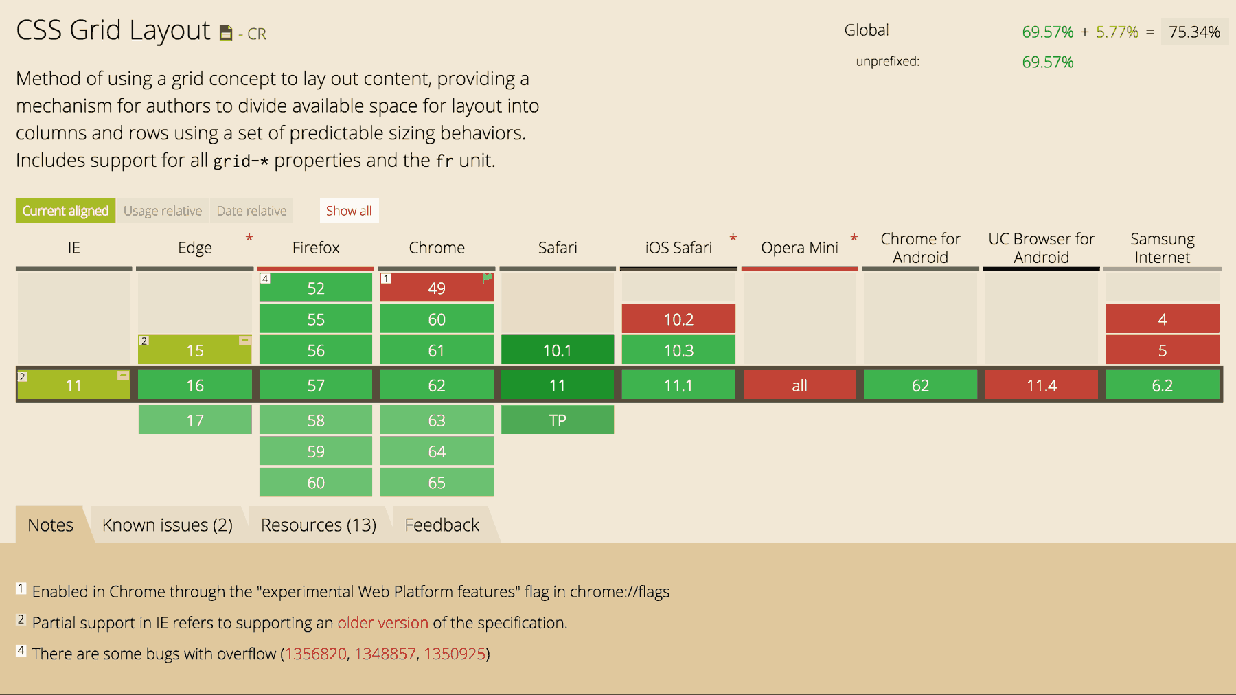 Design Systems and CSS Grid ◇ 24 ways