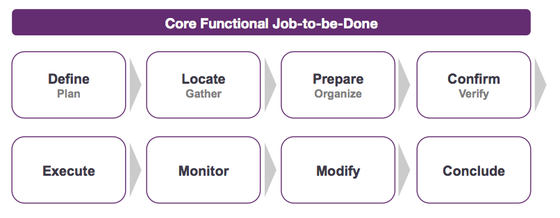 Jobs-to-Be-Done in Your UX Toolbox