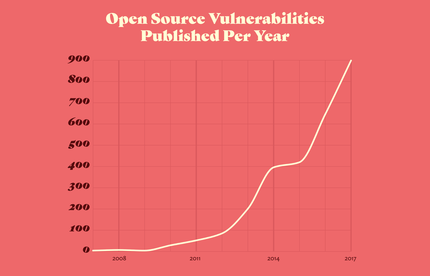 A graph of open source vulnerabilities published per year, between 2007 and 2017. The number increases from a handful in 2008 to around 50 in 2011, 400 in 2014, up to 900 in 2017.
