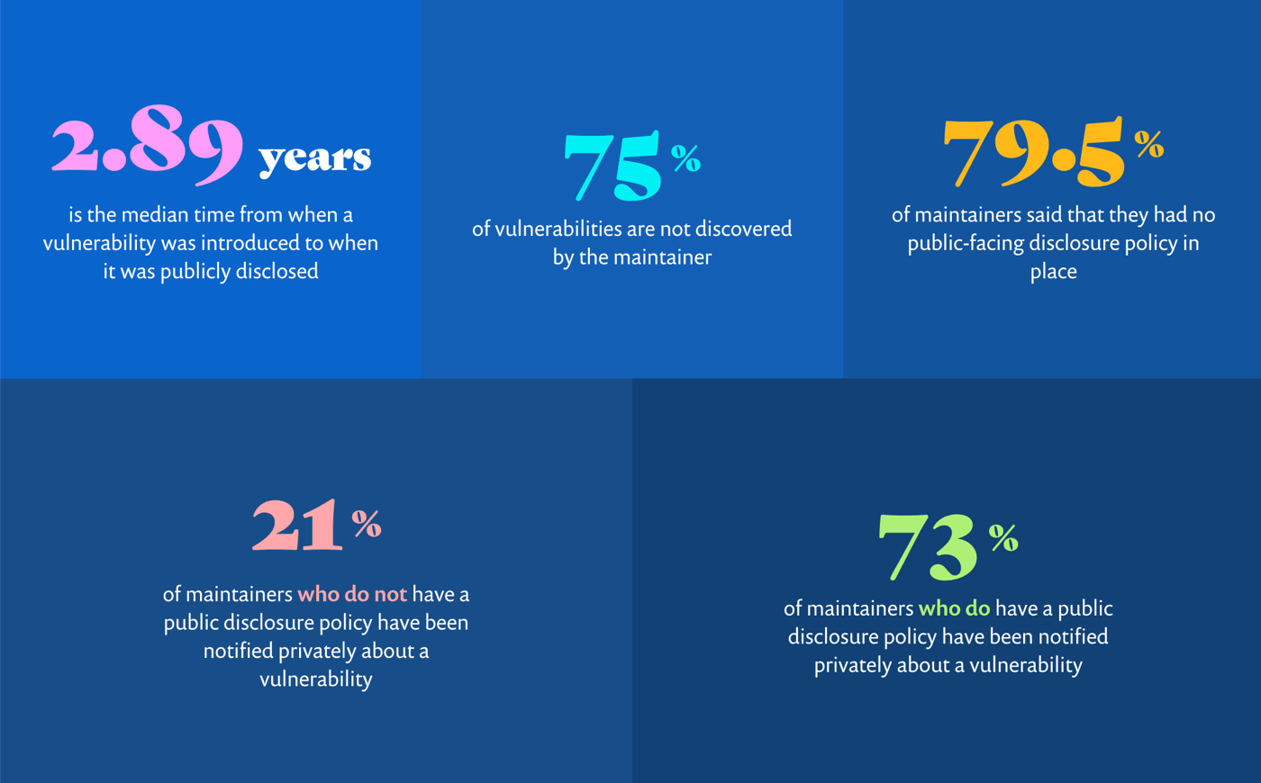 Some stats: The median time from when a vulnerability was introduced to when it was publicly disclosed is 2.89 years. 75% of vulnerabilities are not discovered by the maintainer. 79.5% of maintainers said that they had no public-facing disclosure policy in place. 21% of maintainers who do not have a public disclosure policy have been notified privately about a vulnerability. 73% of maintainers who do have a public disclosure policy have been notified privately about a vulnerability.