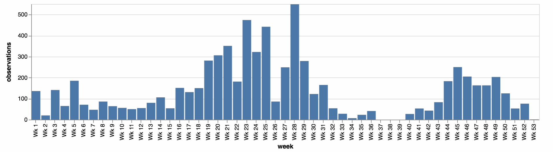Graph showing Nudibranch observations per week in Pillar Point graph