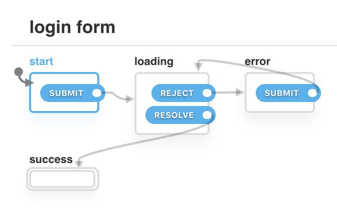 state transition diagram of login form