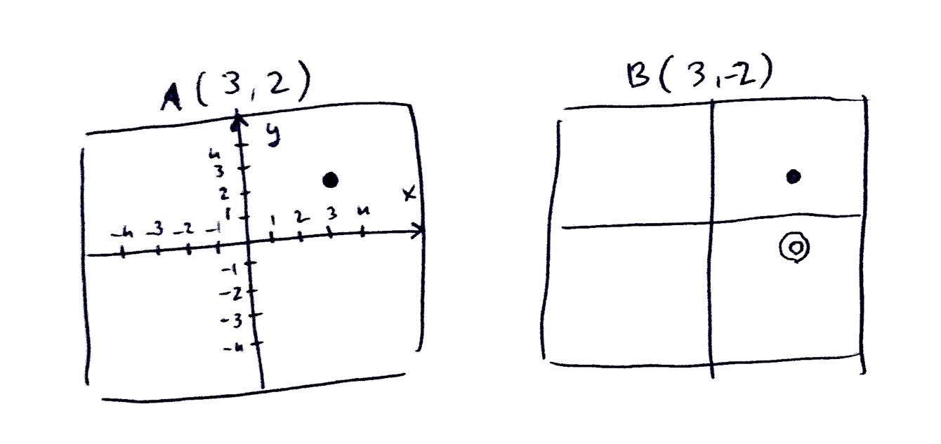 A sketch of two graphs (A and B) showing the mentioned points plotted on each.